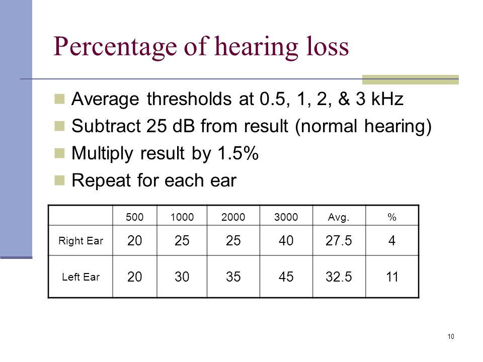 Percentage of hearing loss