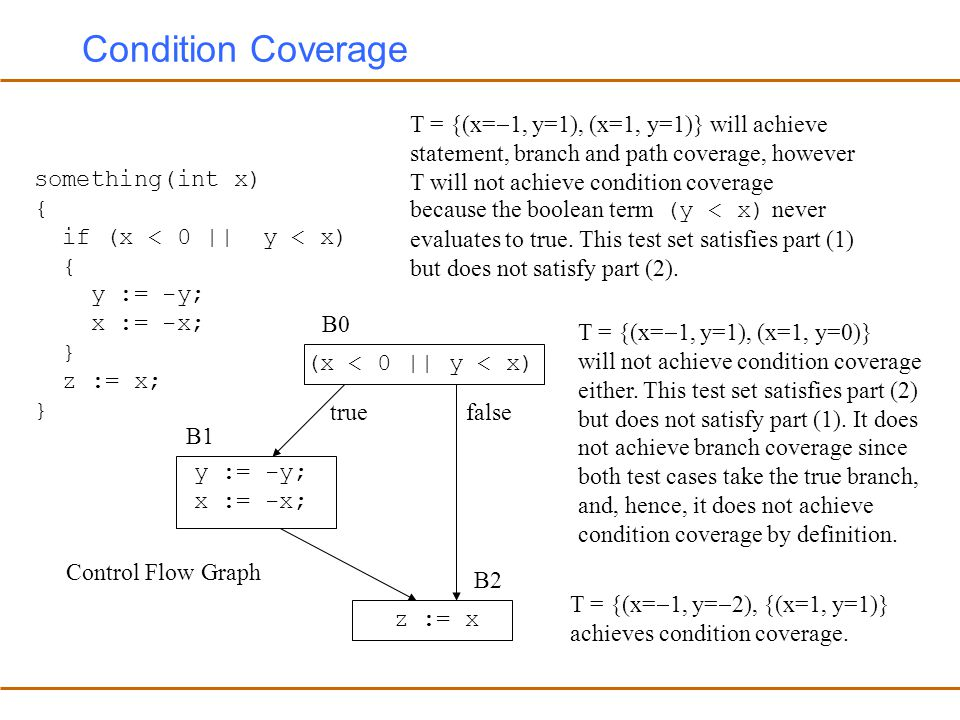 Condition Coverage T = {(x=1, y=1), (x=1, y=1)} will achieve