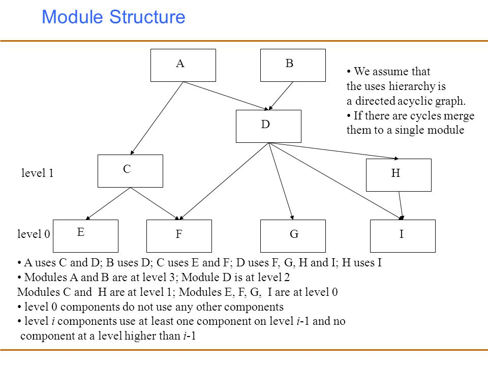 Module Structure A B We assume that the uses hierarchy is