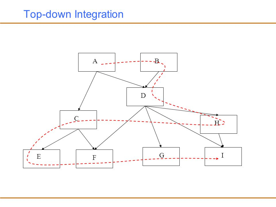 Top-down Integration A B D C H E G I F