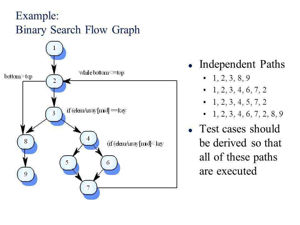Example: Binary Search Flow Graph