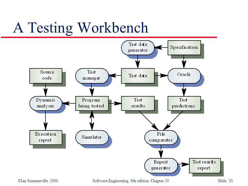 A Testing Workbench