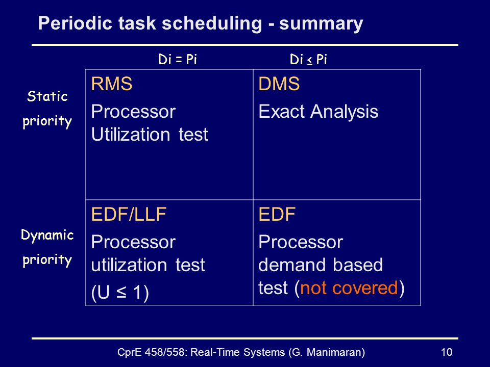 Periodic task scheduling - summary