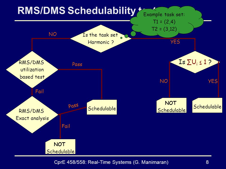 RMS/DMS Schedulability test