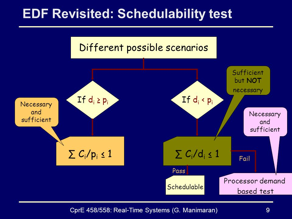 EDF Revisited: Schedulability test