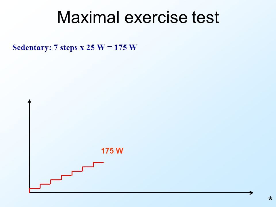 Maximal exercise test Sedentary: 7 steps x 25 W = 175 W 175 W *