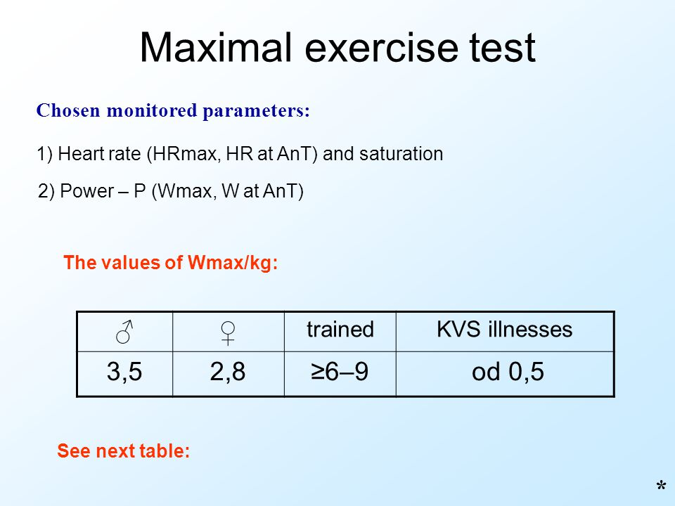 Maximal exercise test ♂ ♀ 3,5 2,8 ≥6–9 od 0,5 * trained KVS illnesses
