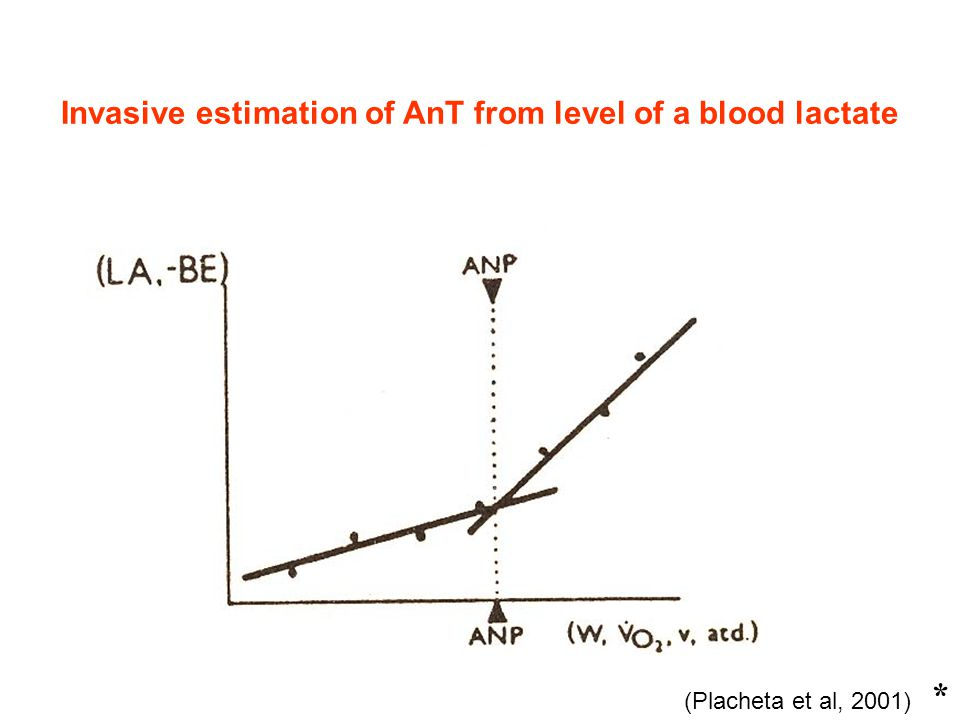 Invasive estimation of AnT from level of a blood lactate