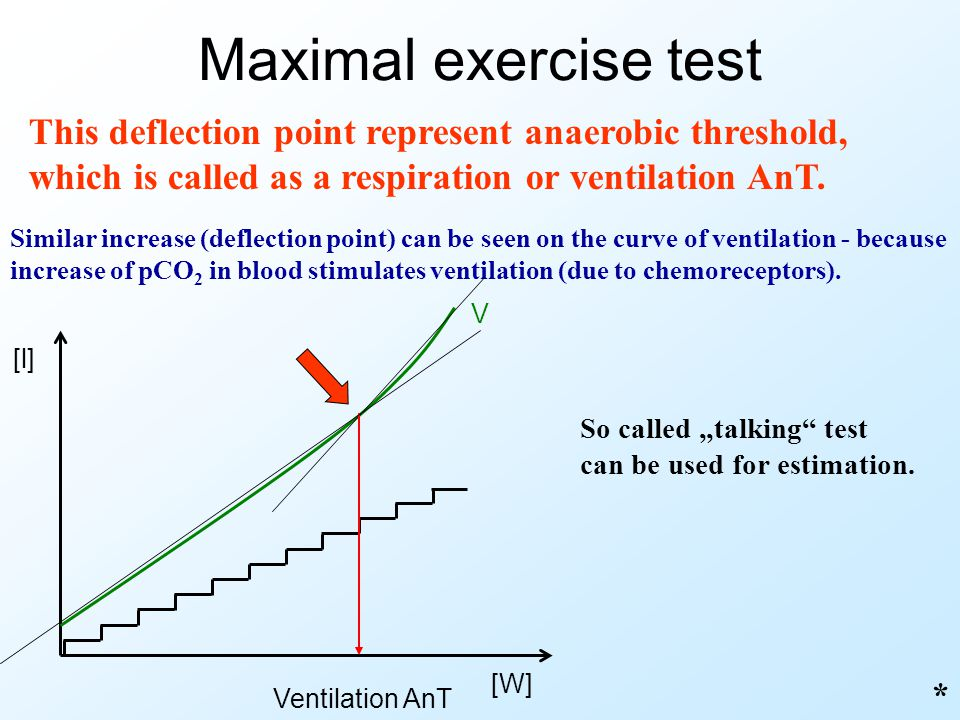 Maximal exercise test This deflection point represent anaerobic threshold, which is called as a respiration or ventilation AnT.