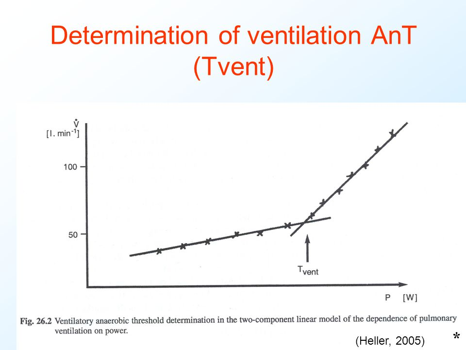 Determination of ventilation AnT (Tvent)