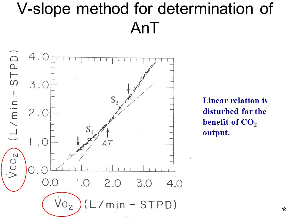 V-slope method for determination of AnT