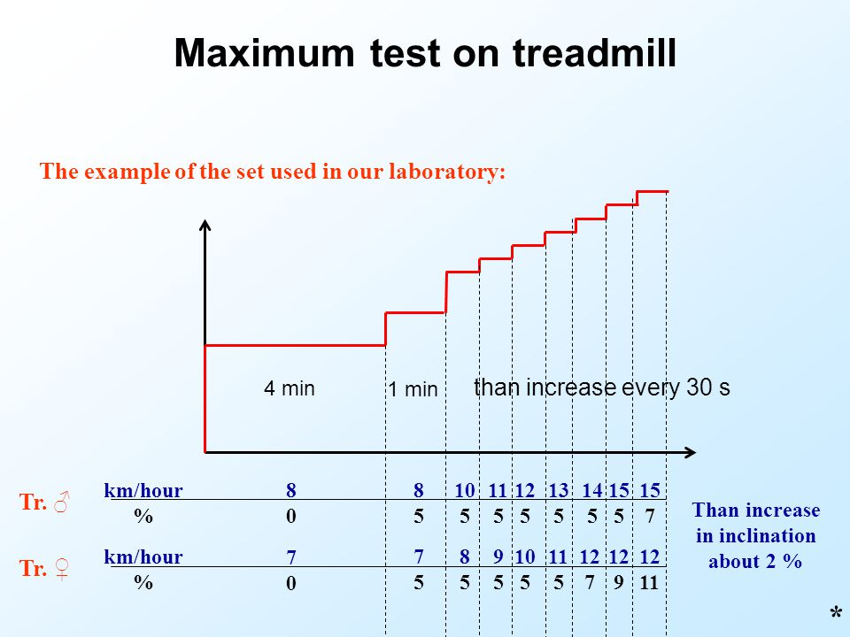 Maximum test on treadmill