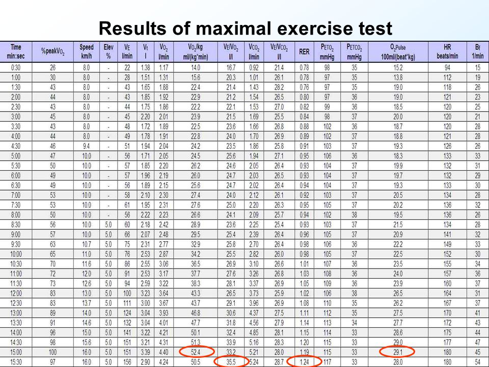 Results of maximal exercise test