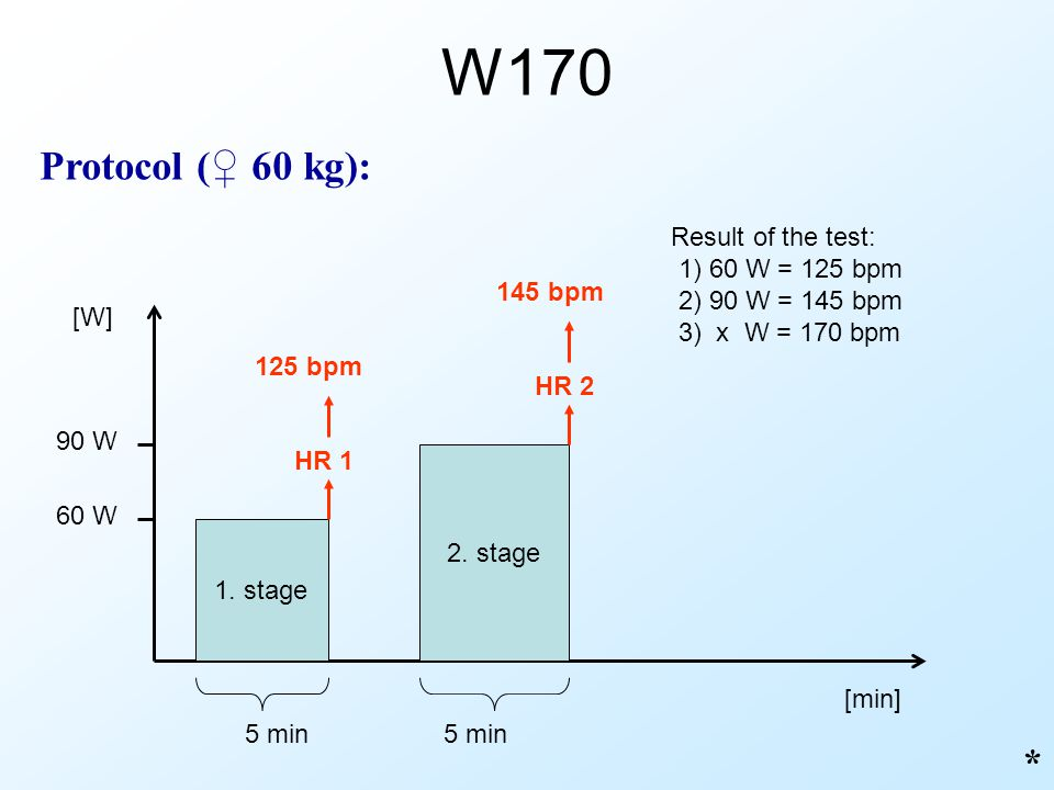 W170 Protocol (♀ 60 kg): * Result of the test: 1) 60 W = 125 bpm
