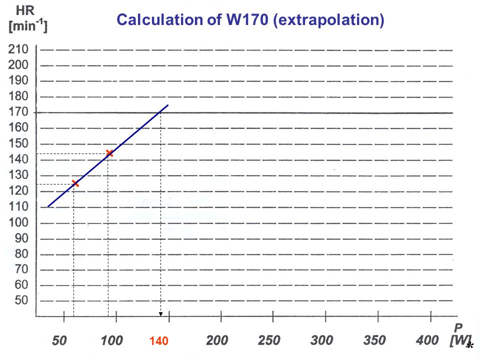 Calculation of W170 (extrapolation)