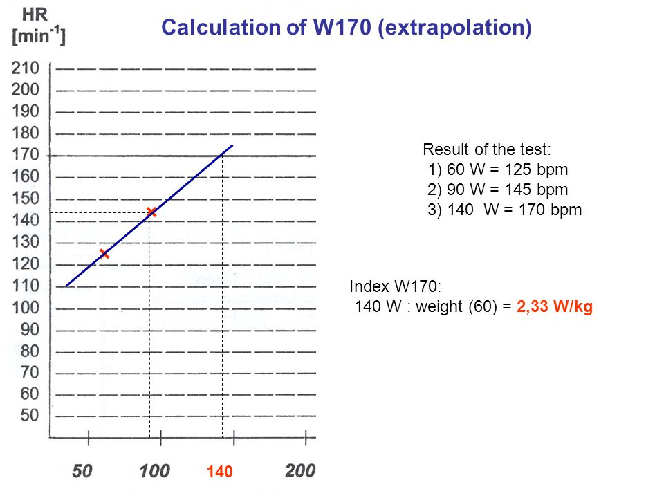 * Calculation of W170 (extrapolation) × × Result of the test: