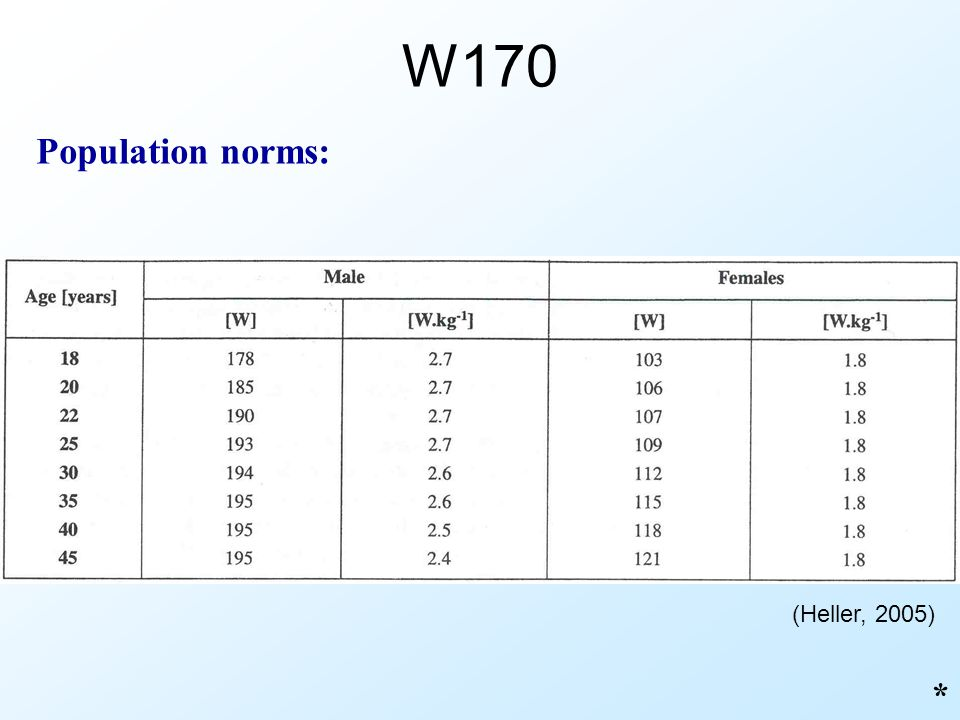 W170 Population norms: (Heller, 2005) *