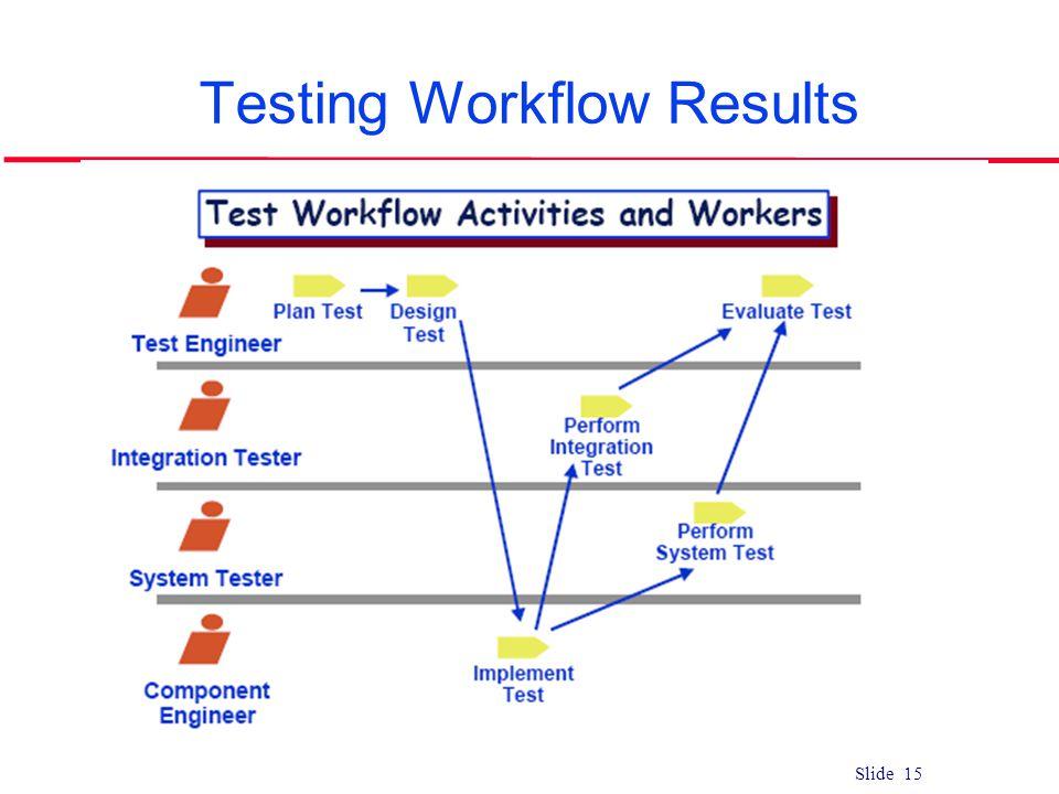 Testing Workflow Results