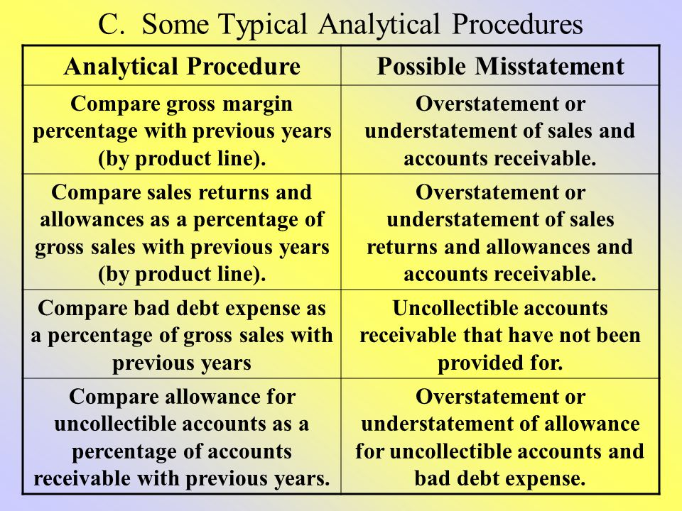 C. Some Typical Analytical Procedures