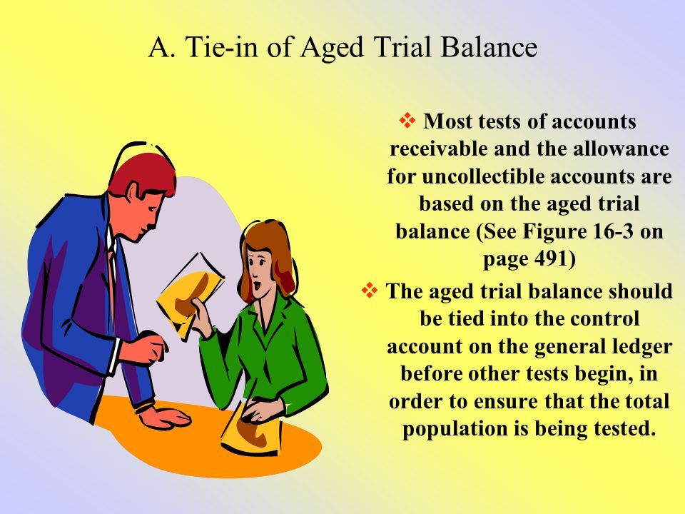 A. Tie-in of Aged Trial Balance