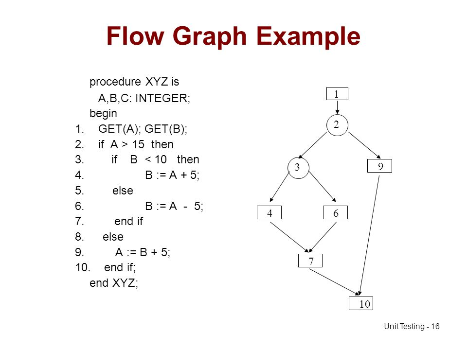 Flow Graph Example procedure XYZ is A,B,C: INTEGER; begin