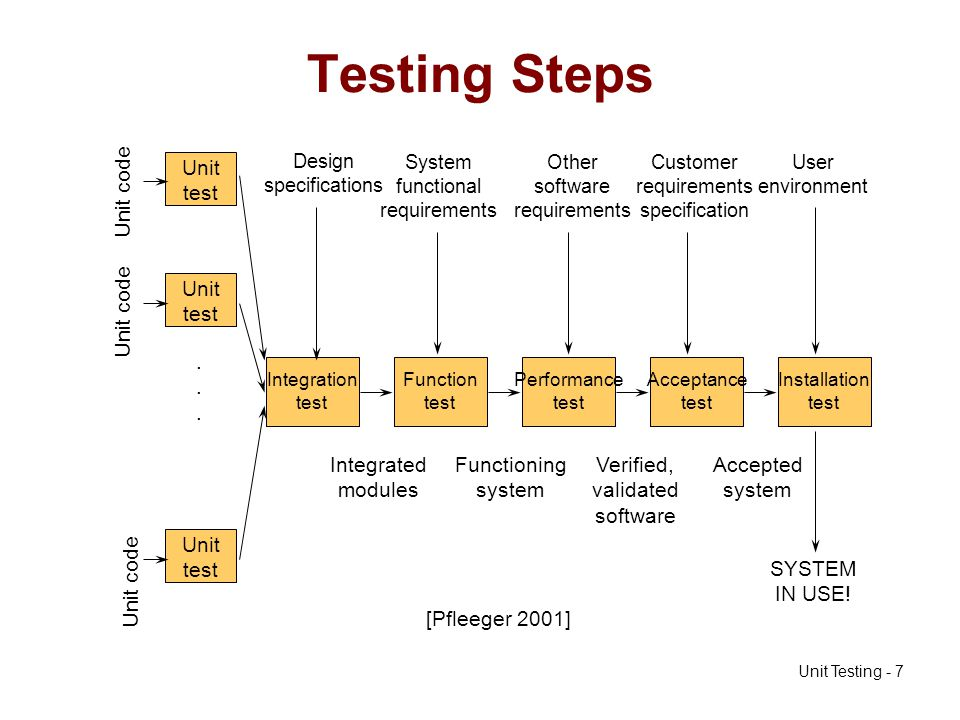 Testing Steps Unit test Unit code . Integrated modules Functioning