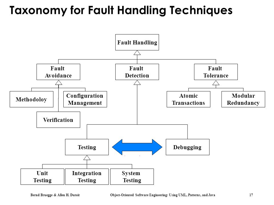Taxonomy for Fault Handling Techniques