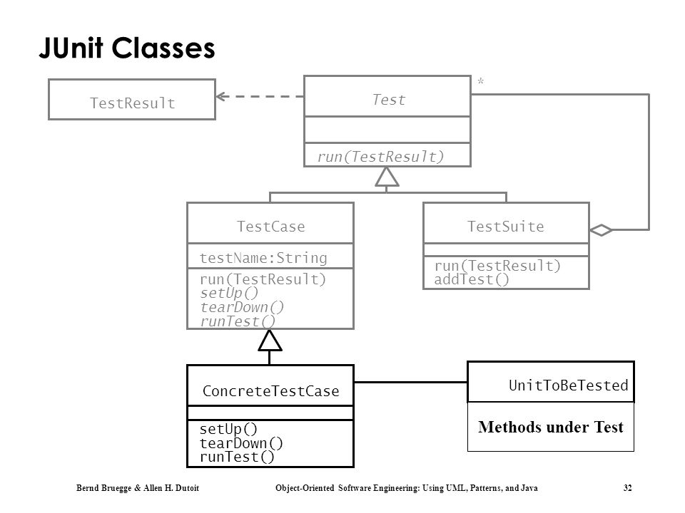 JUnit Classes Methods under Test * TestResult Test run(TestResult)