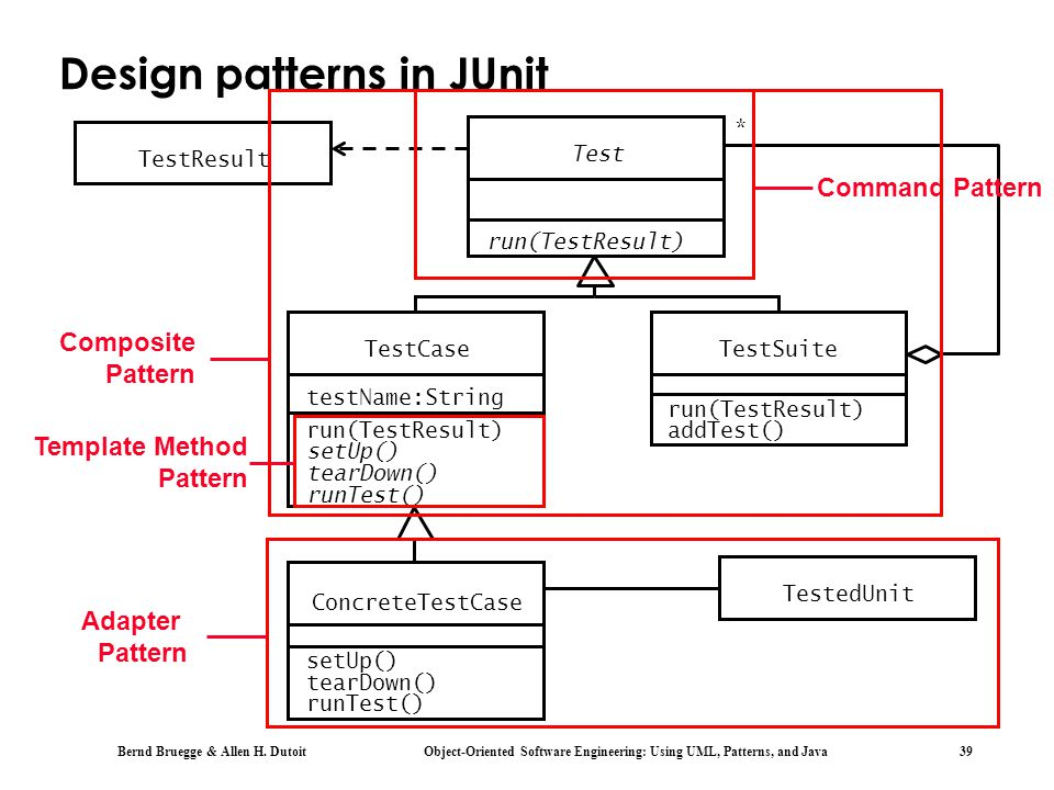 Design patterns in JUnit