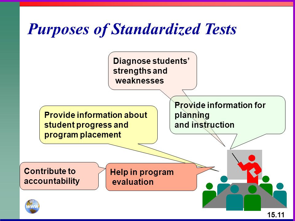 Purposes of Standardized Tests