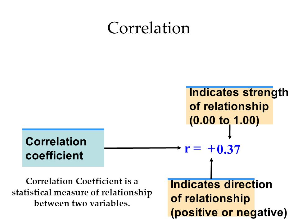 Correlation r = + 0.37 Indicates strength of relationship