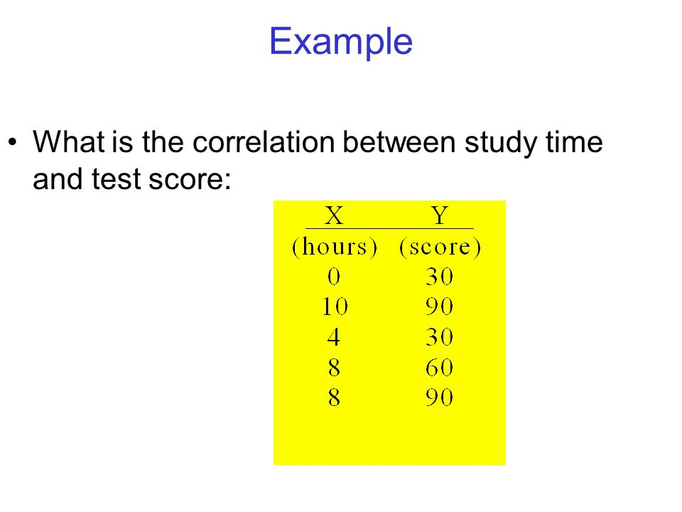 Example What is the correlation between study time and test score: