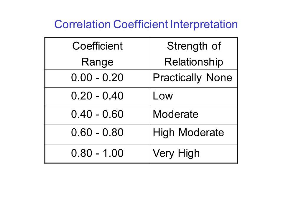 Correlation Coefficient Interpretation