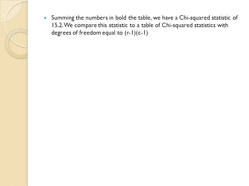 Summing the numbers in bold the table, we have a Chi-squared statistic of 15.2.
