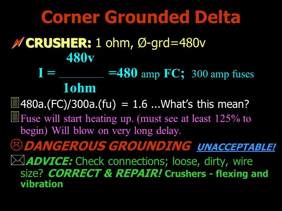 Corner Grounded Delta