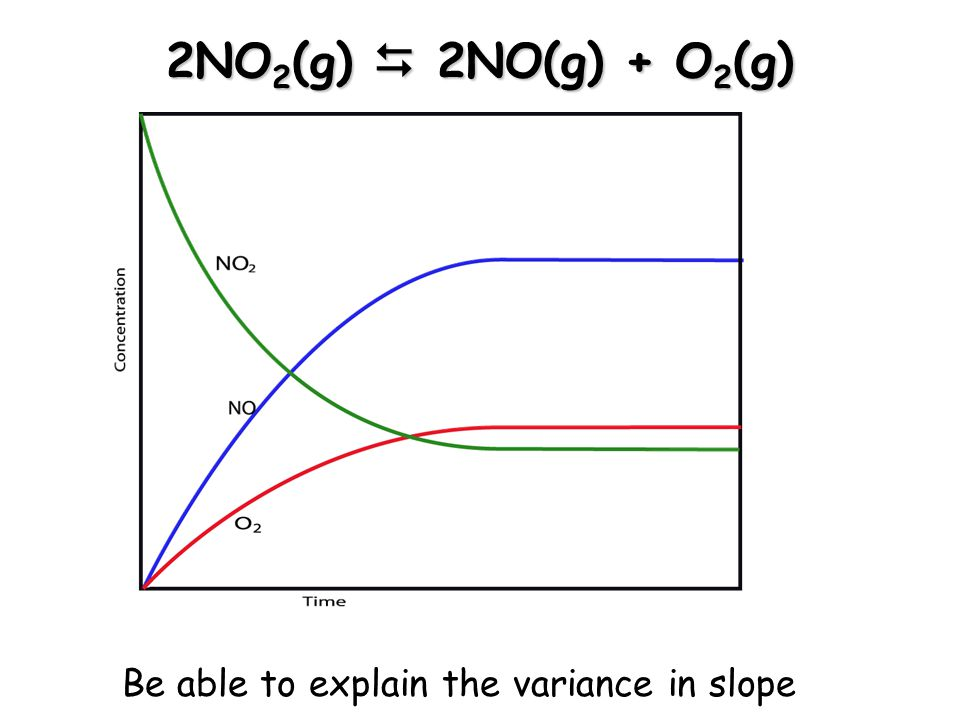 2NO2(g)  2NO(g) + O2(g) Be able to explain the variance in slope