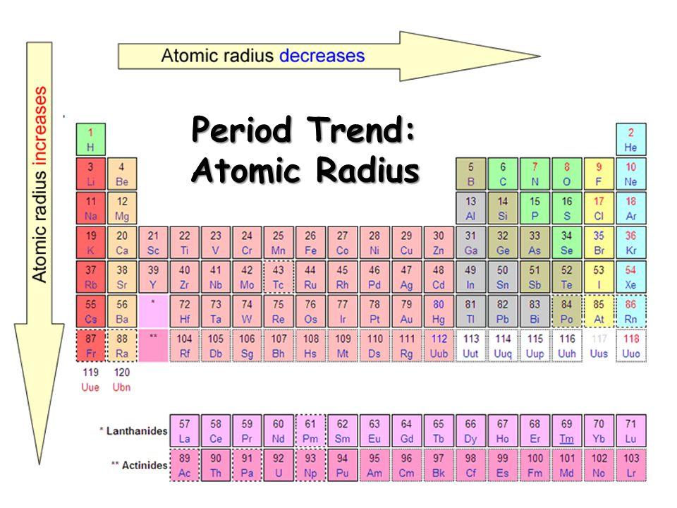 Period Trend: Atomic Radius