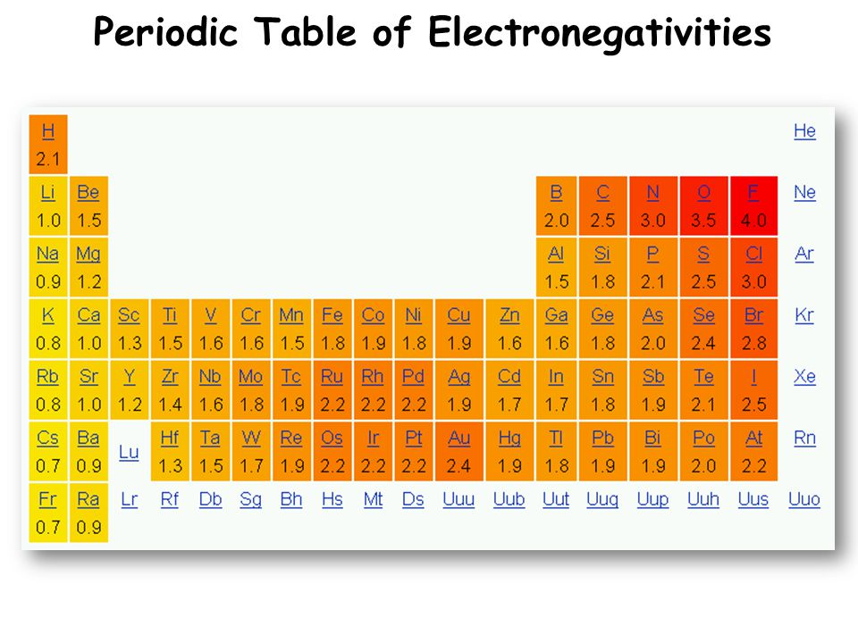 Periodic Table of Electronegativities
