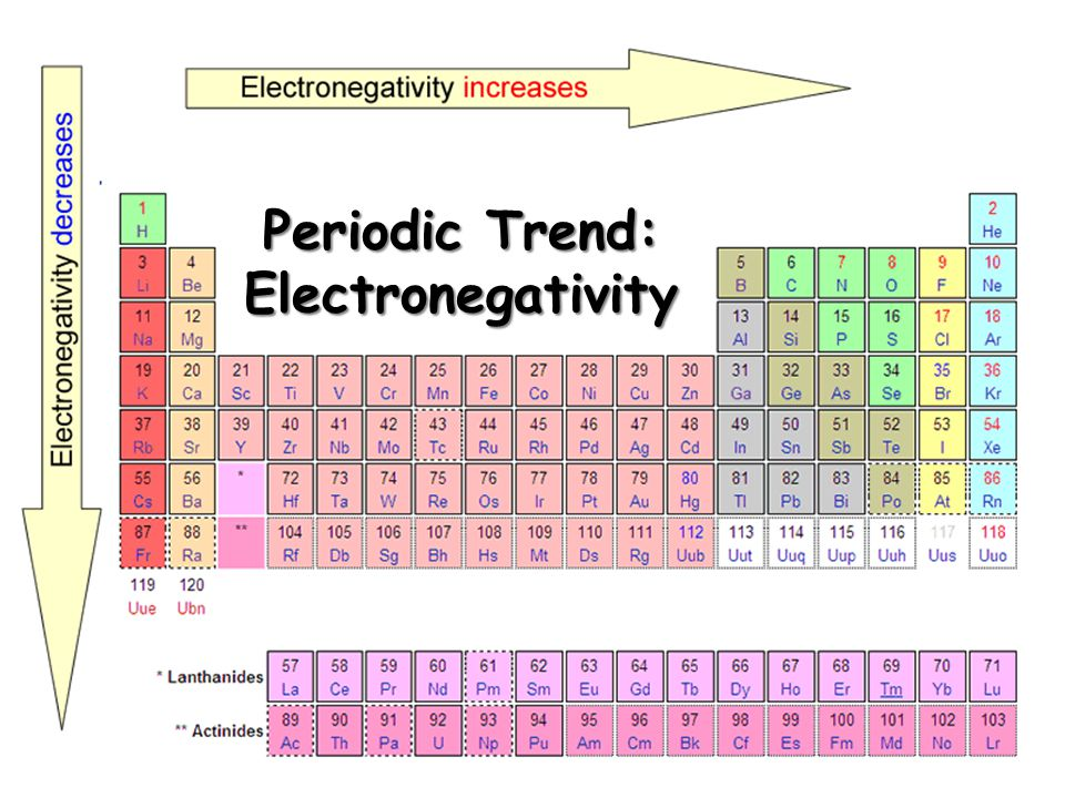 Periodic Trend: Electronegativity