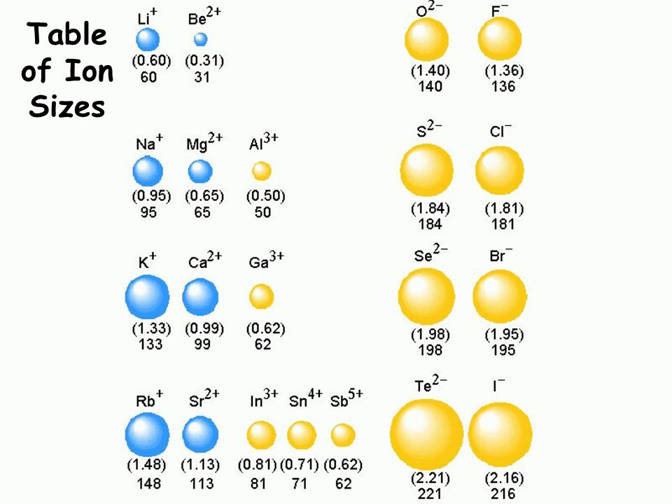 Table of Ion Sizes