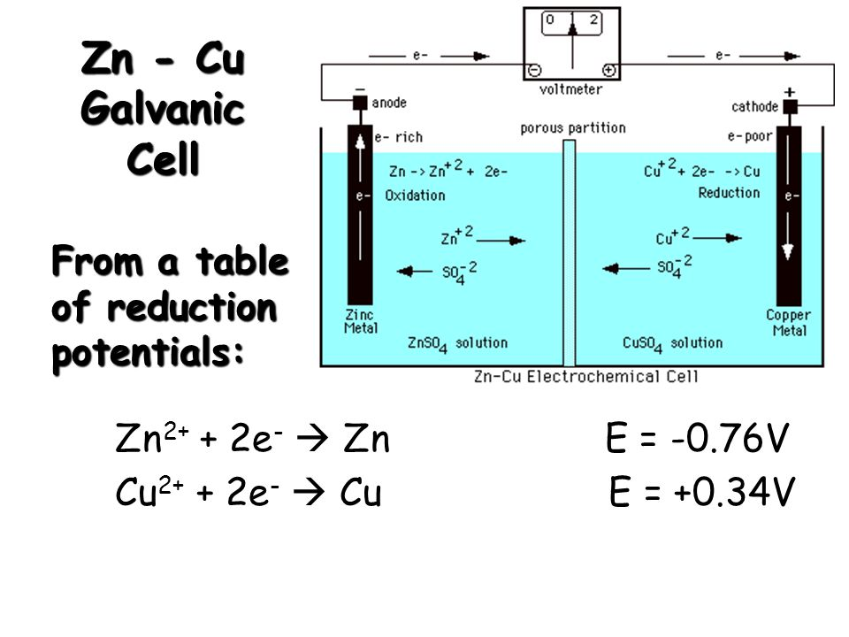Zn - Cu Galvanic Cell From a table of reduction potentials: