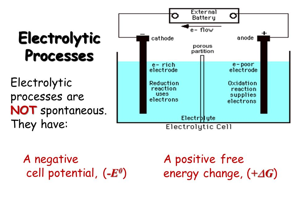 Electrolytic Processes