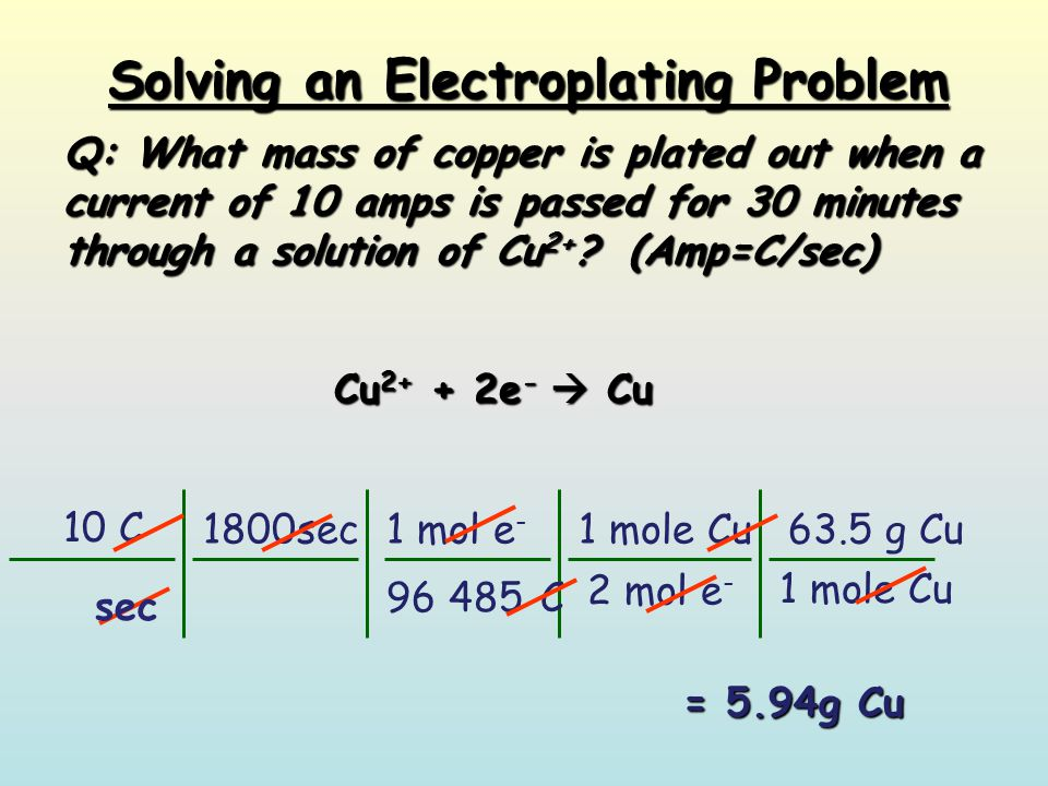 Solving an Electroplating Problem