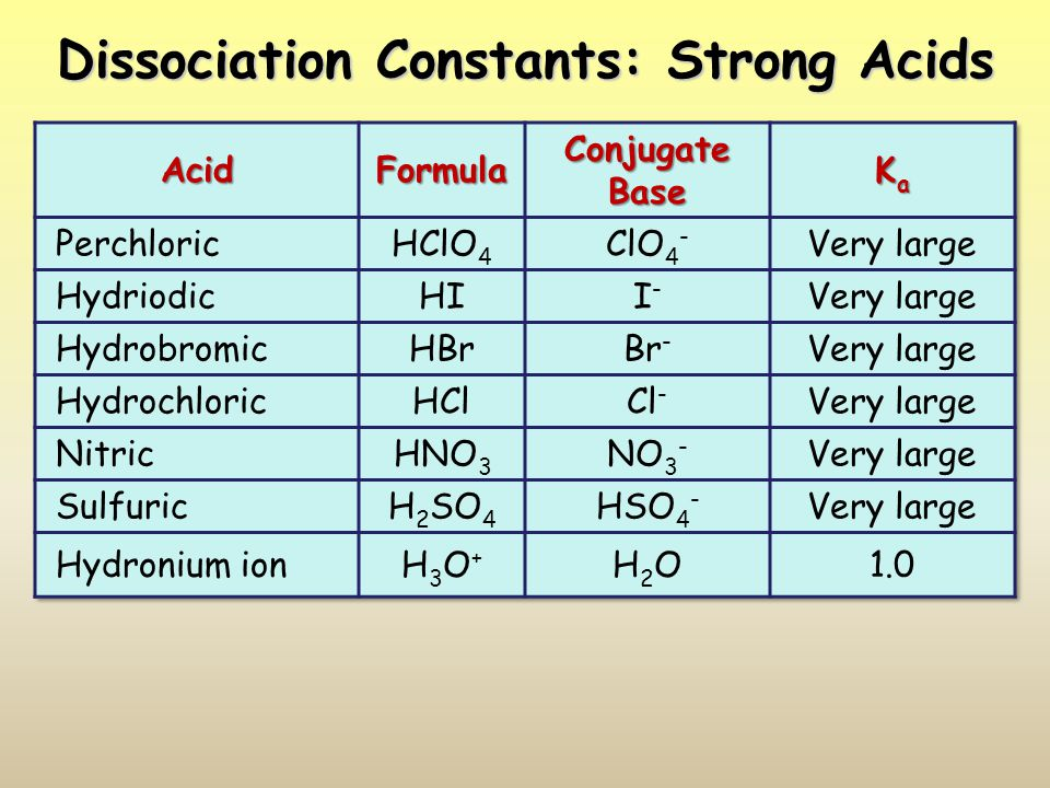 Dissociation Constants: Strong Acids