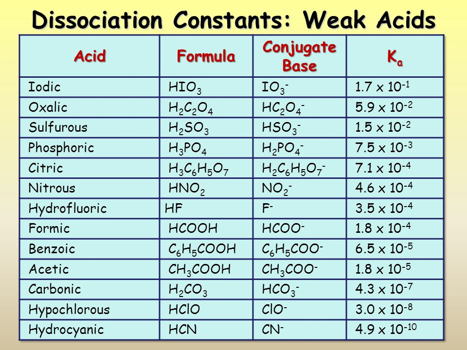 Dissociation Constants: Weak Acids