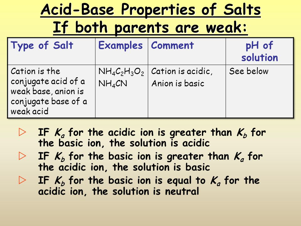 Acid-Base Properties of Salts If both parents are weak: