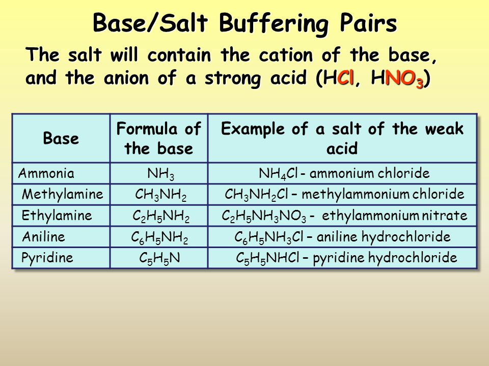 Base/Salt Buffering Pairs