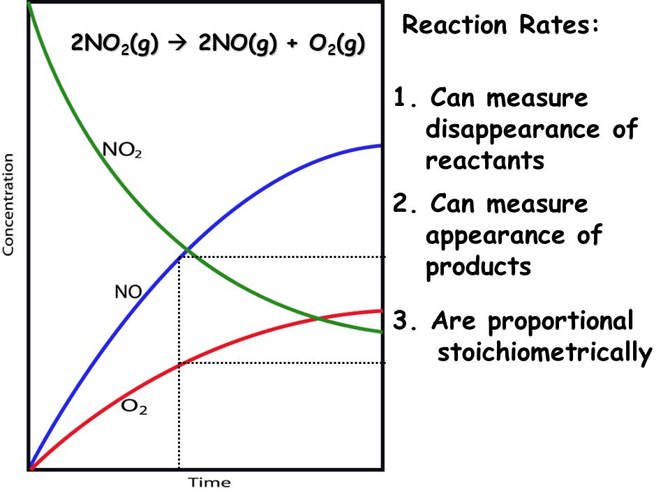 Reaction Rates: 1. Can measure disappearance of reactants