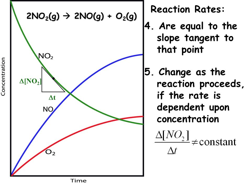 Reaction Rates: 4. Are equal to the slope tangent to that point