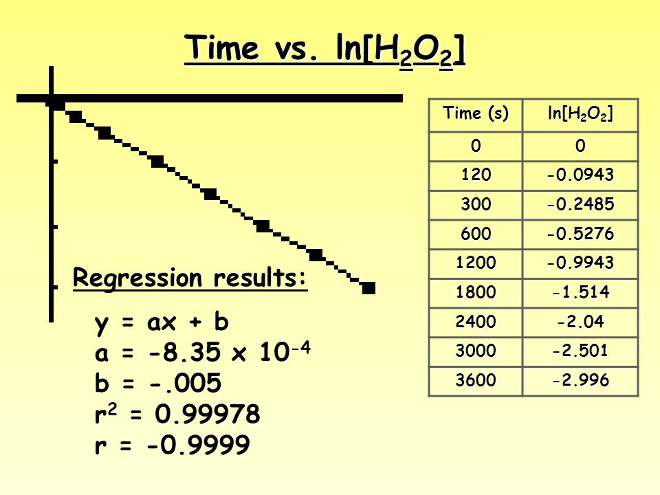 Time vs. ln[H2O2] Regression results: y = ax + b a = x 10-4